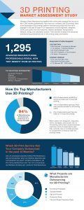 Direct 3D Printing - Market Assess