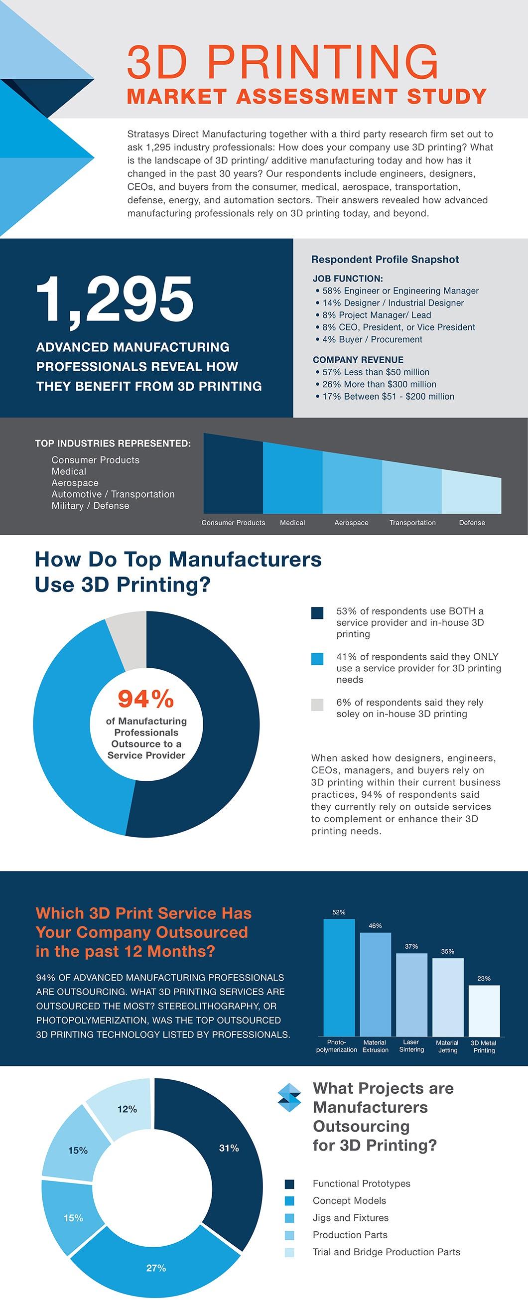 3D Printing Market Assessment Study