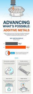 Additive Metals