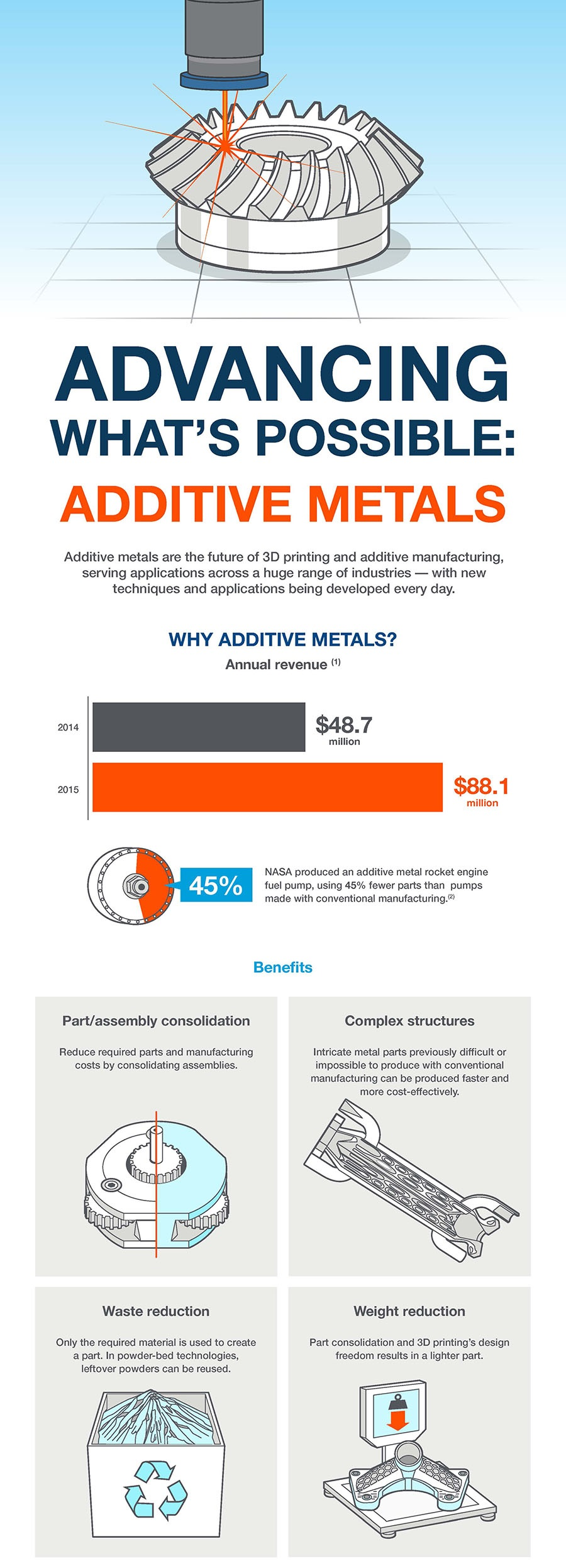Additive Metals