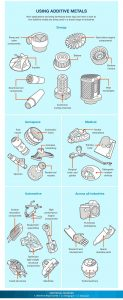 Using Additive Metals